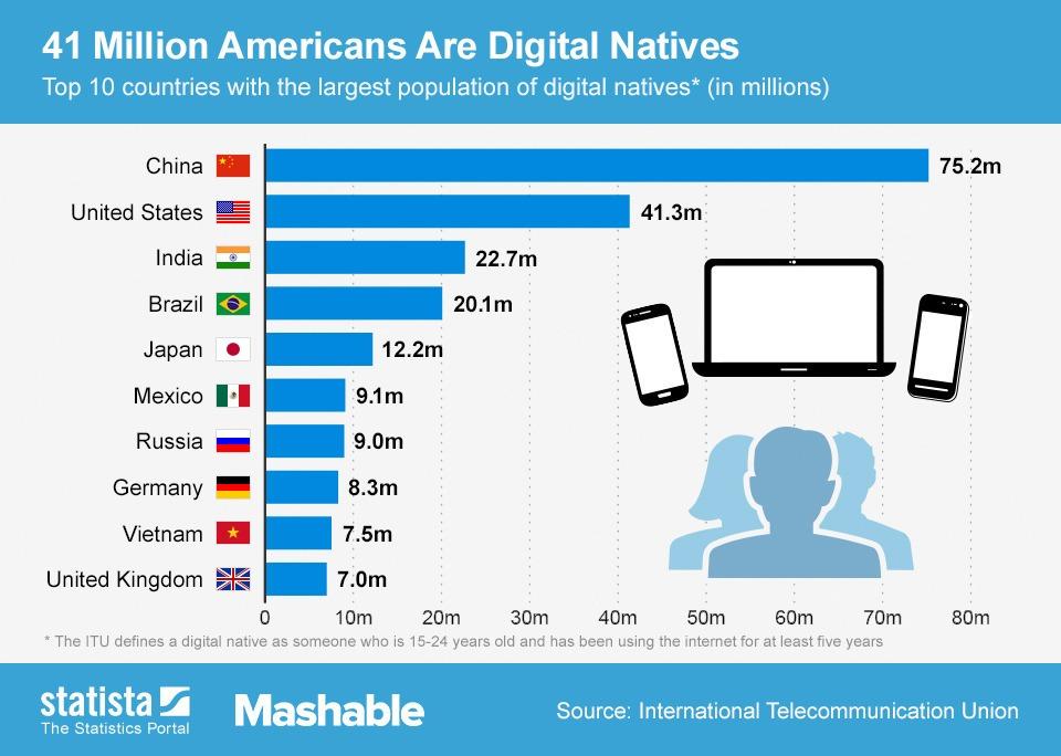 prensky digital natives digital immigrants